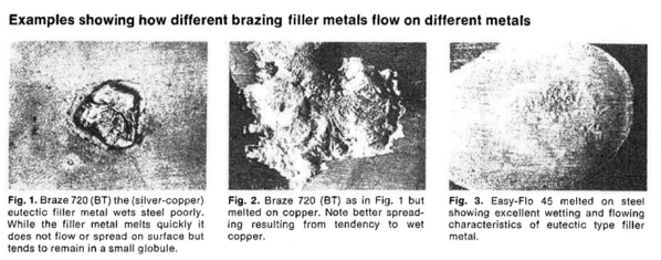 Brazing Filler Metals on Different Metals: Silver-copper, Copper, Steel